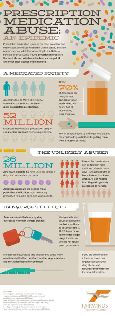 Prescription Drug Infographic